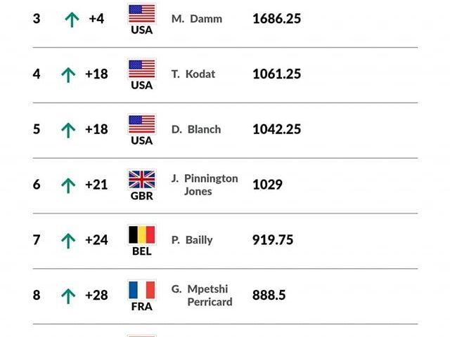nr 12 ITF juniors